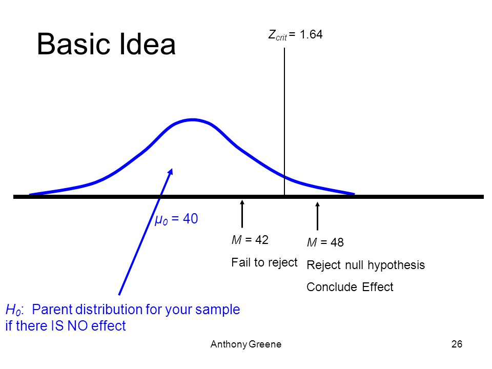 Anthony Greene26 Basic Idea H 0 : Parent distribution for your sample if there IS NO effect μ 0 = 40 Z crit = 1.64 M = 42 Fail to reject M = 48 Reject null hypothesis Conclude Effect