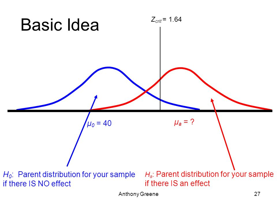 Anthony Greene27 Basic Idea H 0 : Parent distribution for your sample if there IS NO effect H a : Parent distribution for your sample if there IS an effect μ 0 = 40 μ a = .