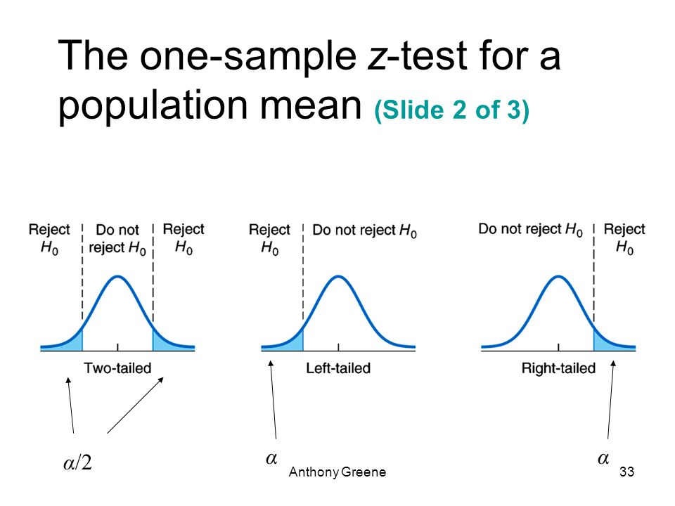 Anthony Greene33 The one-sample z-test for a population mean (Slide 2 of 3) α/2 αα