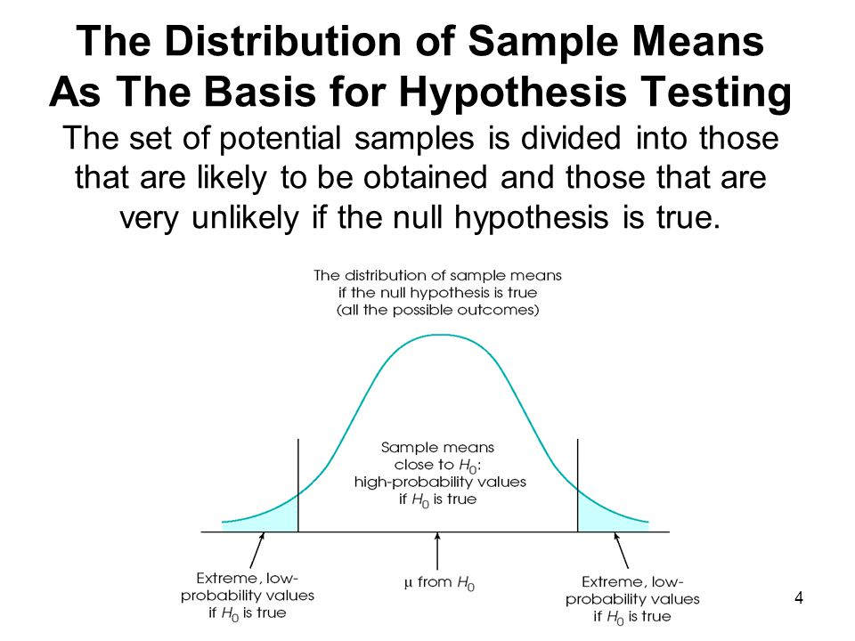 Anthony Greene4 The Distribution of Sample Means As The Basis for Hypothesis Testing The set of potential samples is divided into those that are likely to be obtained and those that are very unlikely if the null hypothesis is true.