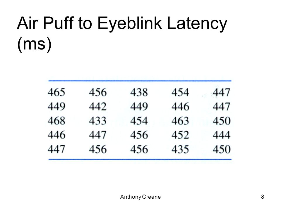 Anthony Greene8 Air Puff to Eyeblink Latency (ms)