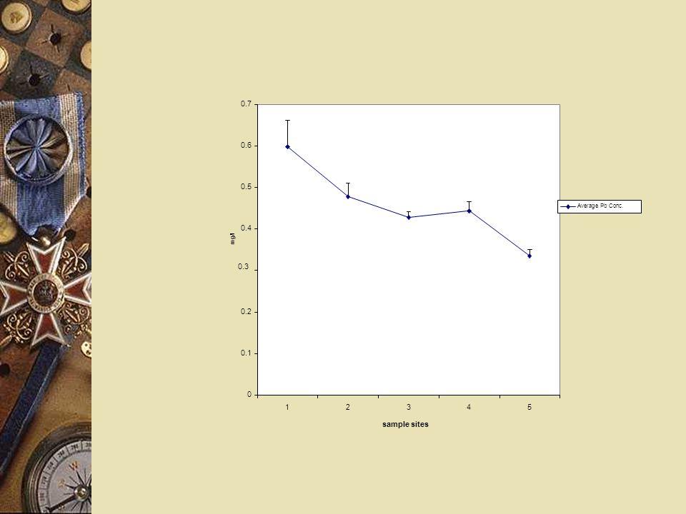 0 0.1 0.2 0.3 0.4 0.5 0.6 0.7 12345 sample sites mg/l Average Pb Conc.