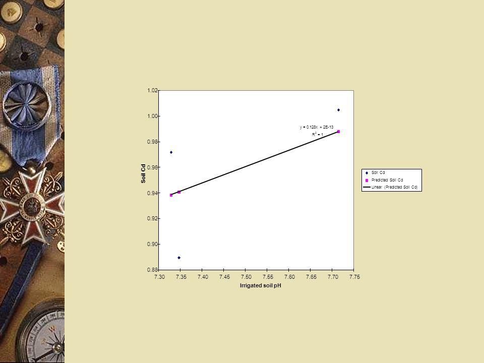 y = 0.128x + 2E-13 R 2 = 1 0.88 0.90 0.92 0.94 0.96 0.98 1.00 1.02 7.307.357.407.457.507.557.607.657.707.75 Irrigated soil pH Soil Cd Predicted Soil Cd Linear (Predicted Soil Cd)