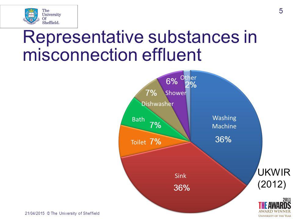 21/04/2015© The University of Sheffield 6 Representative substances in misconnection effluent UKWIR (2012) Majority discharge soaps/detergents 36% 7% 6% 2%
