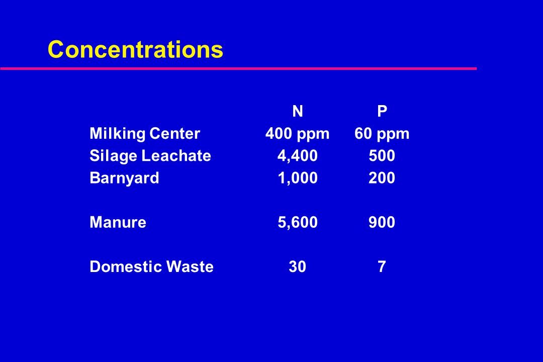 NP Milking Center400 ppm60 ppm Silage Leachate4,400500 Barnyard1,000200 Manure5,600900 Domestic Waste307 Concentrations