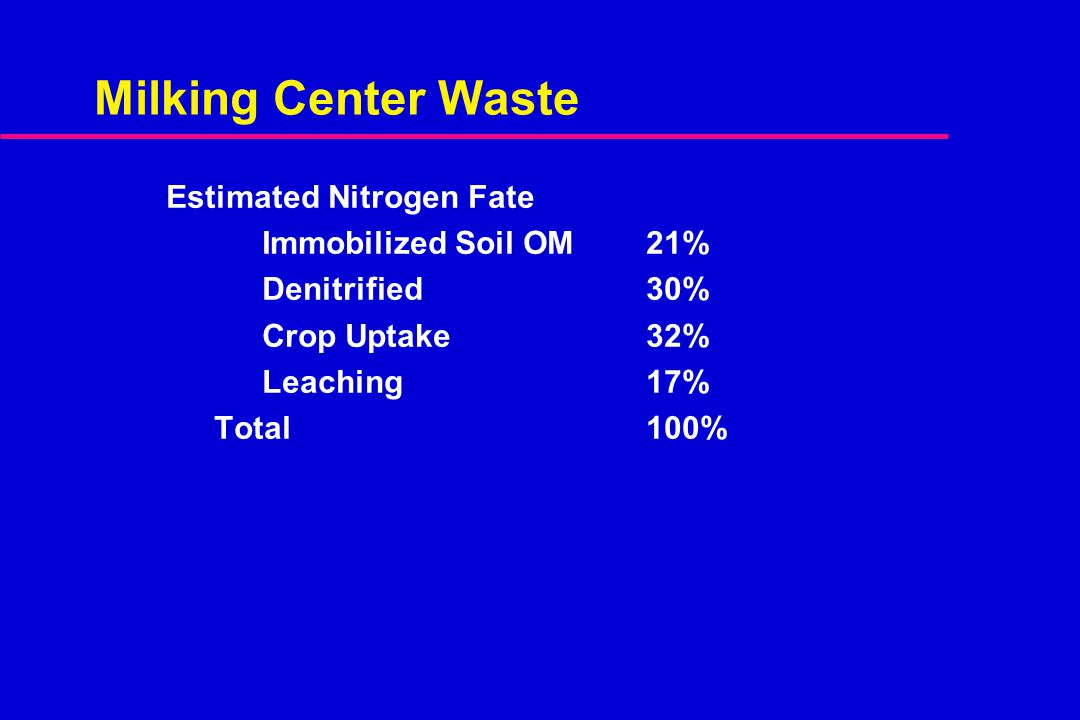 Milking Center Waste Estimated Nitrogen Fate Immobilized Soil OM 21% Denitrified30% Crop Uptake32% Leaching17% Total100%
