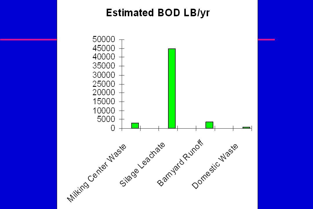 Barnyard Runoff Assumptions: 20 gallons manure /cow per day 32 Lbs.