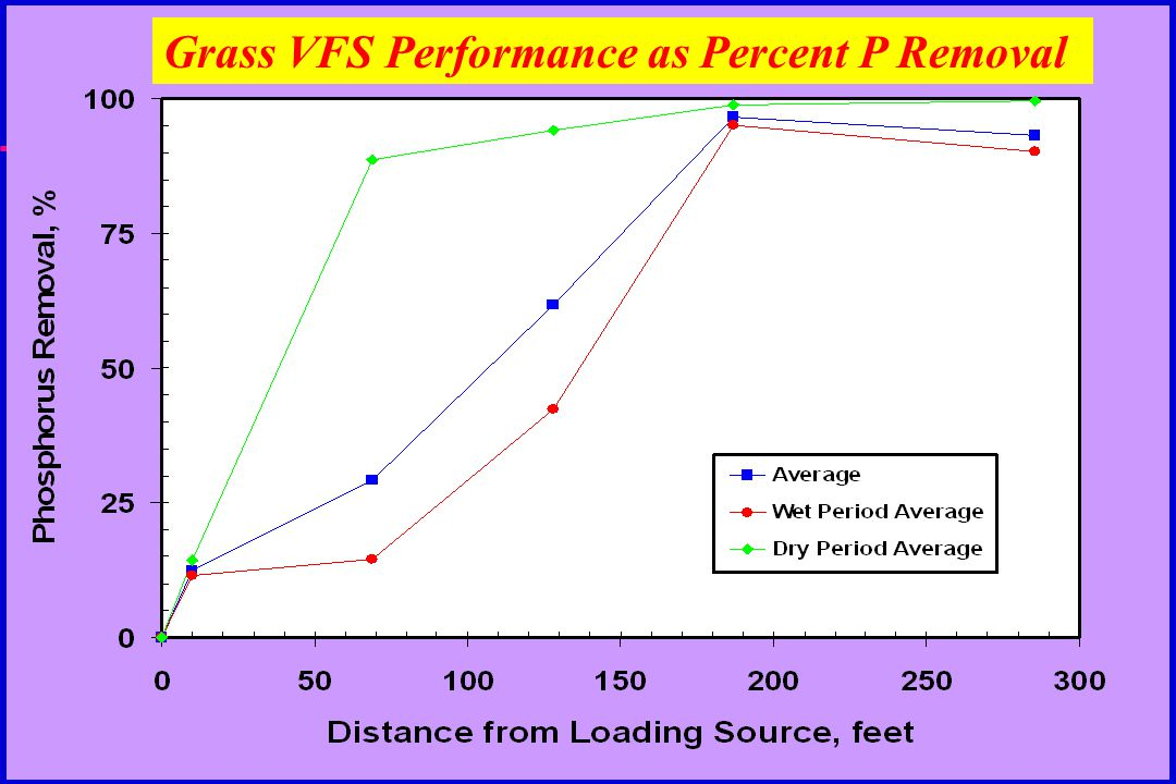 Grass VFS Performance as Percent P Removal