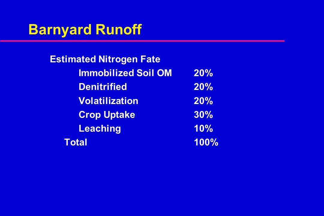 Barnyard Runoff Estimated Nitrogen Fate Immobilized Soil OM 20% Denitrified20% Volatilization20% Crop Uptake30% Leaching10% Total100%
