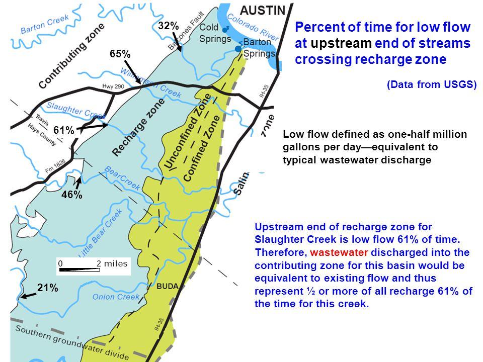 6% nf 21% lf 21% 32% 46% 61% 65% Upstream end of recharge zone for Slaughter Creek is low flow 61% of time.