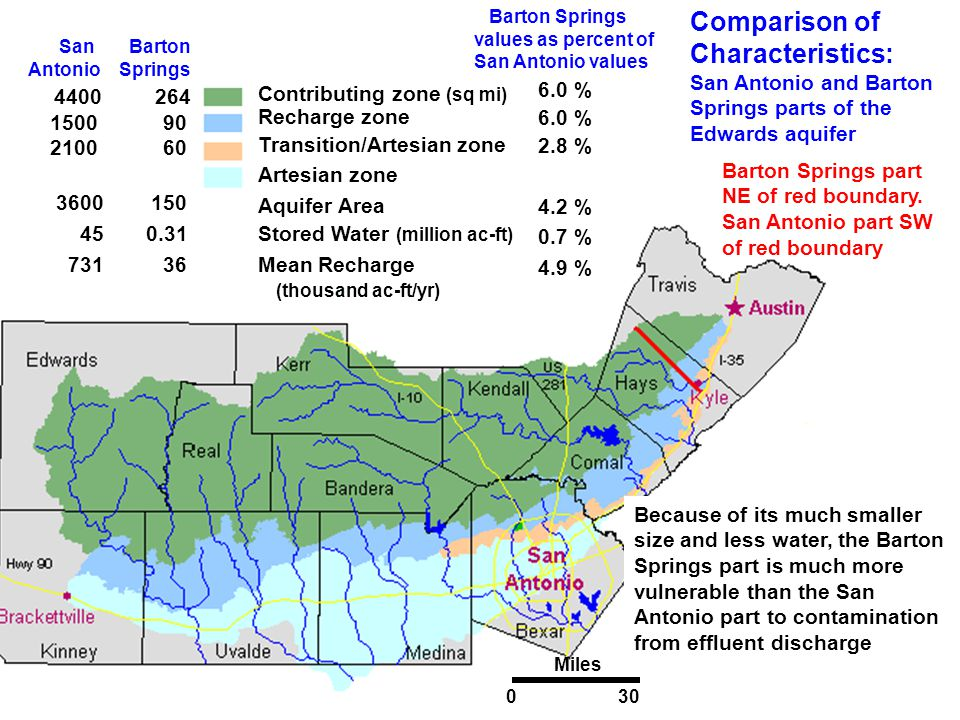 San Barton Antonio Springs 4400 264 1500 90 2100 60 3600 150 45 0.31 731 36 (Sq. mi.) Aquifer Area Stored Water (million ac-ft) Mean Recharge (thousan