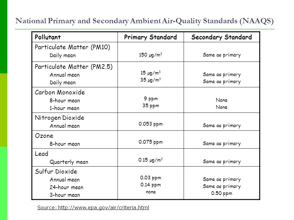 National Primary and Secondary Ambient Air-Quality Standards (NAAQS) PollutantPrimary StandardSecondary Standard Particulate Matter (PM10) Daily mean 150 µg/m 3 Same as primary Particulate Matter (PM2.5) Annual mean Daily mean 15 µg/m 3 35 µg/m 3 Same as primary Carbon Monoxide 8-hour mean 1-hour mean 9 ppm 35 ppm None Nitrogen Dioxide Annual mean 0.053 ppm Same as primary Ozone 8-hour mean 0.075 ppm Same as primary Lead Quarterly mean 0.15 µg/m 3 Same as primary Sulfur Dioxide Annual mean 24-hour mean 3-hour mean 0.03 ppm 0.14 ppm none Same as primary 0.50 ppm Source: http://www.epa.gov/air/criteria.html