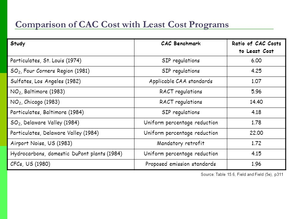 Comparison of CAC Cost with Least Cost Programs StudyCAC BenchmarkRatio of CAC Costs to Least Cost Particulates, St.