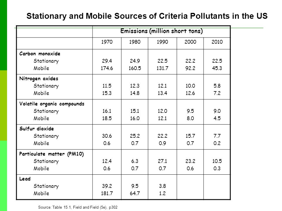 Emissions (million short tons) 19701980199020002010 Carbon monoxide Stationary Mobile 29.4 174.6 24.9 160.5 22.5 131.7 22.2 92.2 22.5 45.3 Nitrogen oxides Stationary Mobile 11.5 15.3 12.3 14.8 12.1 13.4 10.0 12.6 5.8 7.2 Volatile organic compounds Stationary Mobile 16.1 18.5 15.1 16.0 12.0 12.1 9.5 8.0 9.0 4.5 Sulfur dioxide Stationary Mobile 30.6 0.6 25.2 0.7 22.2 0.9 15.7 0.7 7.7 0.2 Particulate matter (PM10) Stationary Mobile 12.4 0.6 6.3 0.7 27.1 0.7 23.2 0.6 10.5 0.3 Lead Stationary Mobile 39.2 181.7 9.5 64.7 3.8 1.2 Stationary and Mobile Sources of Criteria Pollutants in the US Source: Table 15.1, Field and Field (5e), p302