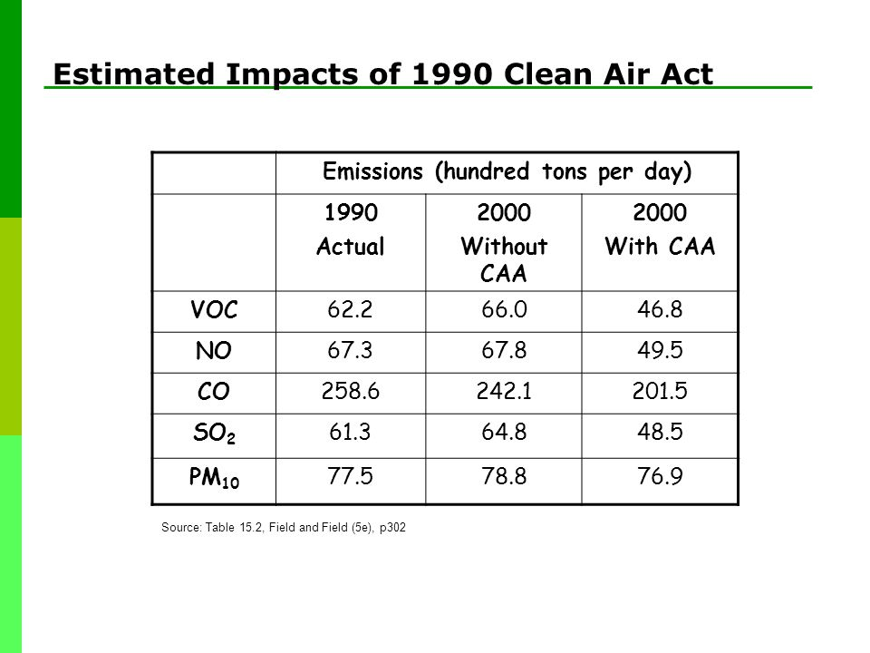 Emissions (hundred tons per day) 1990 Actual 2000 Without CAA 2000 With CAA VOC62.266.046.8 NO67.367.849.5 CO258.6242.1201.5 SO 2 61.364.848.5 PM 10 77.578.876.9 Source: Table 15.2, Field and Field (5e), p302 Estimated Impacts of 1990 Clean Air Act