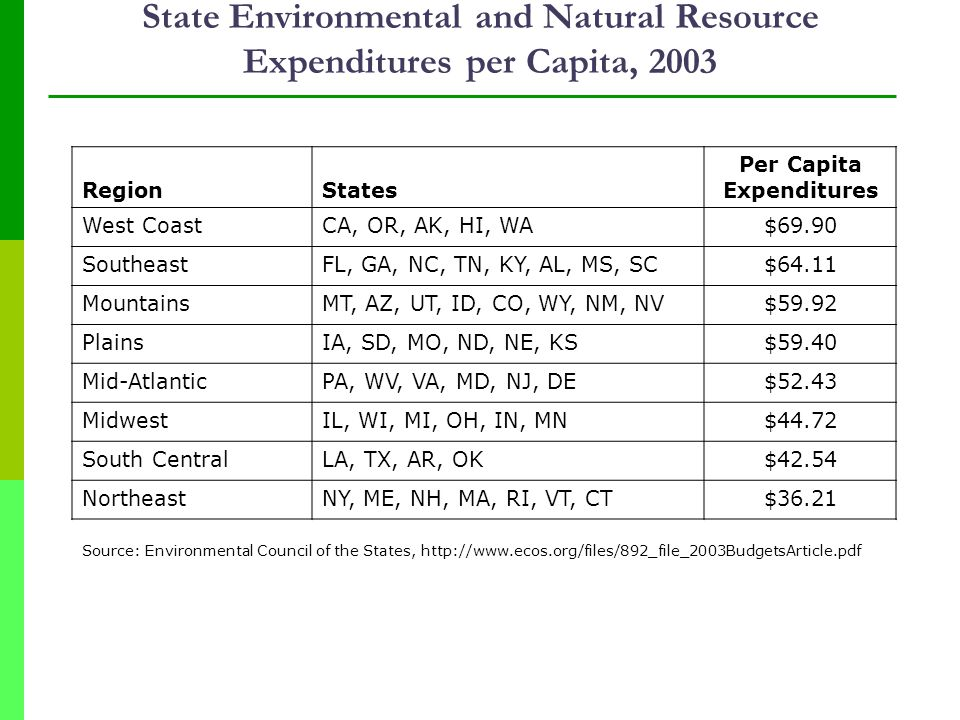 RegionStates Per Capita Expenditures West CoastCA, OR, AK, HI, WA$69.90 SoutheastFL, GA, NC, TN, KY, AL, MS, SC$64.11 MountainsMT, AZ, UT, ID, CO, WY, NM, NV$59.92 PlainsIA, SD, MO, ND, NE, KS$59.40 Mid-AtlanticPA, WV, VA, MD, NJ, DE$52.43 MidwestIL, WI, MI, OH, IN, MN$44.72 South CentralLA, TX, AR, OK$42.54 NortheastNY, ME, NH, MA, RI, VT, CT$36.21 State Environmental and Natural Resource Expenditures per Capita, 2003 Source: Environmental Council of the States, http://www.ecos.org/files/892_file_2003BudgetsArticle.pdf