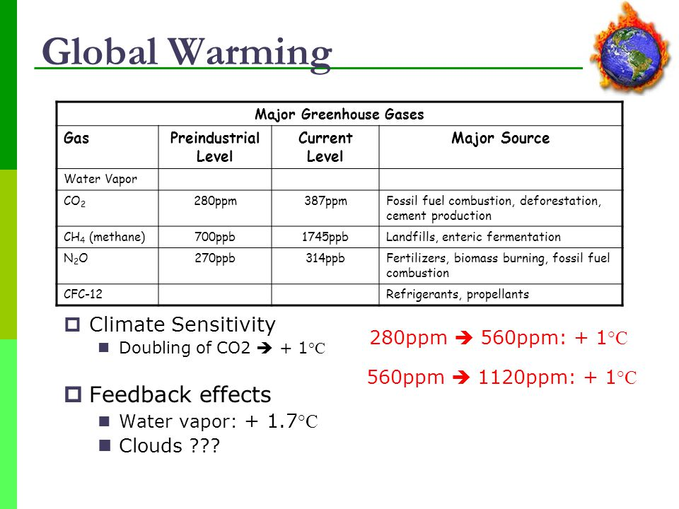 Global Warming  Climate Sensitivity Doubling of CO2  + 1 °C  Feedback effects Water vapor: + 1.7 °C Clouds ??.