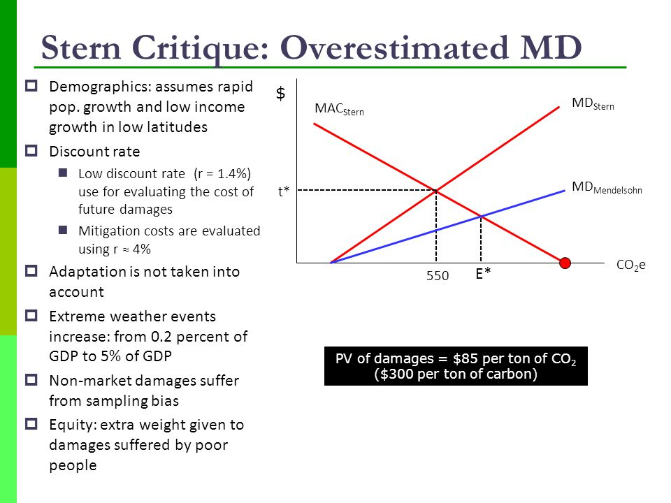 Stern Critique: Overestimated MD  Demographics: assumes rapid pop.