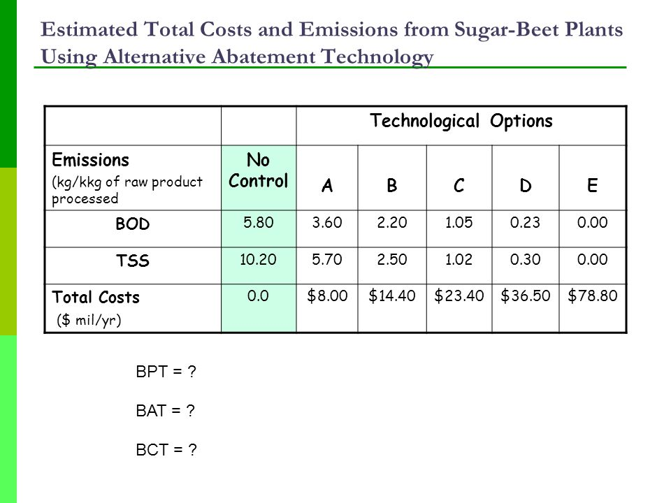 Estimated Total Costs and Emissions from Sugar-Beet Plants Using Alternative Abatement Technology Technological Options Emissions (kg/kkg of raw product processed No Control ABCDE BOD 5.803.602.201.050.230.00 TSS 10.205.702.501.020.300.00 Total Costs ($ mil/yr) 0.0$8.00$14.40$23.40$36.50$78.80 BAT = .