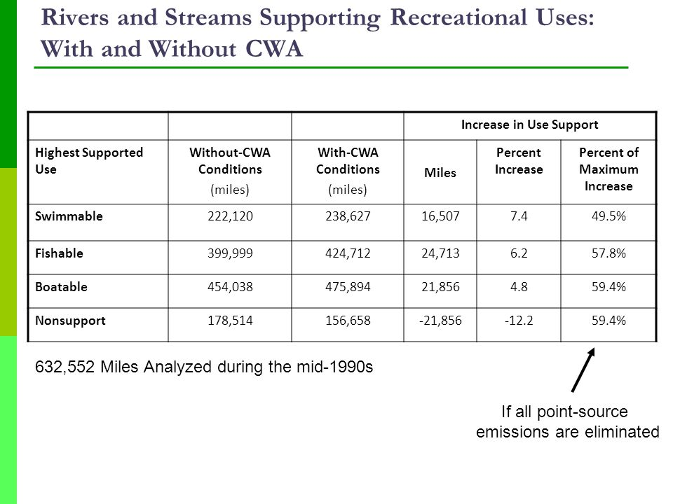 Rivers and Streams Supporting Recreational Uses: With and Without CWA Increase in Use Support Highest Supported Use Without-CWA Conditions (miles) With-CWA Conditions (miles) Miles Percent Increase Percent of Maximum Increase Swimmable222,120238,62716,5077.449.5% Fishable399,999424,71224,7136.257.8% Boatable454,038475,89421,8564.859.4% Nonsupport178,514156,658-21,856-12.259.4% 632,552 Miles Analyzed during the mid-1990s If all point-source emissions are eliminated