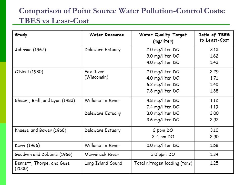 Comparison of Point Source Water Pollution-Control Costs: TBES vs Least-Cost StudyWater ResourceWater Quality Target (mg/liter) Ratio of TBES to Least-Cost Johnson (1967)Delaware Estuary2.0 mg/liter DO 3.0 mg/liter DO 4.0 mg/liter DO 3.13 1.62 1.43 O'Neill (1980)Fox River (Wisconsin) 2.0 mg/liter DO 4.0 mg/liter DO 6.2 mg/liter DO 7.8 mg/liter DO 2.29 1.71 1.45 1.38 Eheart, Brill, and Lyon (1983)Willamette River Deleware Estuary 4.8 mg/liter DO 7.4 mg/liter DO 3.0 mg/liter DO 3.6 mg/liter DO 1.12 1.19 3.00 2.92 Kneese and Bower (1968)Delaware Estuary2 ppm DO 3-4 pm DO 3.10 2.90 Kerri (1966)Willamette River5.0 mg/liter DO1.58 Goodwin and Dobbins (1966)Merrimack River3.0 ppm DO1.34 Bennett, Thorpe, and Guse (2000) Long Island SoundTotal nitrogen loading (tons)1.25