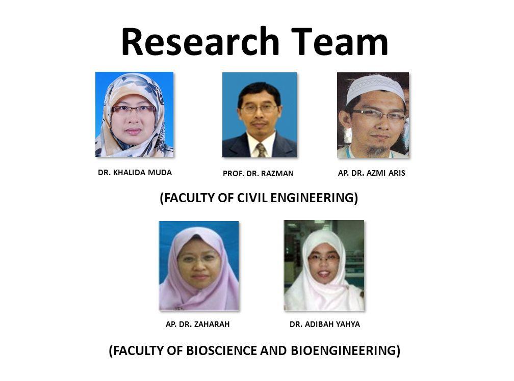 Research Team INSPIRING CREATIVE AND INNOVATIVE MINDS AP. DR. AZMI ARIS DR. KHALIDA MUDA DR. ADIBAH YAHYA AP. DR. ZAHARAH PROF. DR. RAZMAN (FACULTY OF