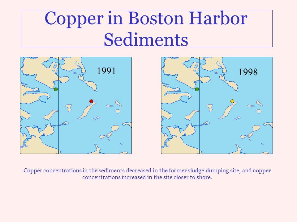 Copper in Boston Harbor Sediments Copper concentrations in the sediments decreased in the former sludge dumping site, and copper concentrations increa