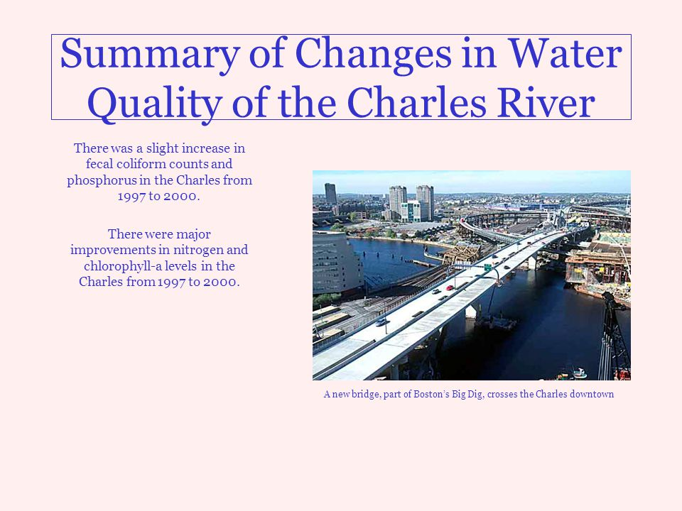 Summary of Changes in Water Quality of the Charles River There was a slight increase in fecal coliform counts and phosphorus in the Charles from 1997