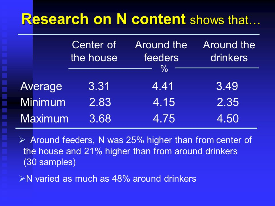 Research on N content shows that… Center of the house Around the feeders Around the drinkers % Average 3.31 4.41 3.49 Minimum 2.83 4.15 2.35 Maximum 3.68 4.75 4.50  Around feeders, N was 25% higher than from center of the house and 21% higher than from around drinkers (30 samples)  N varied as much as 48% around drinkers