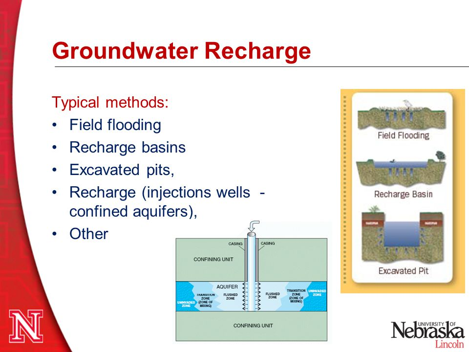 Typical methods: Field flooding Recharge basins Excavated pits, Recharge (injections wells - confined aquifers), Other Groundwater Recharge