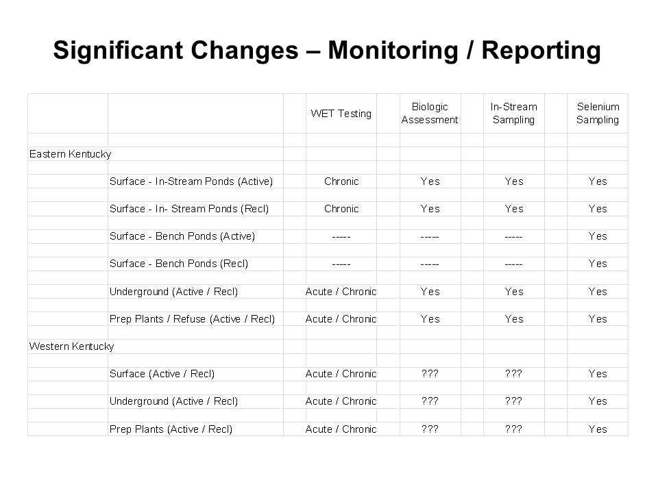 Significant Changes – Monitoring / Reporting