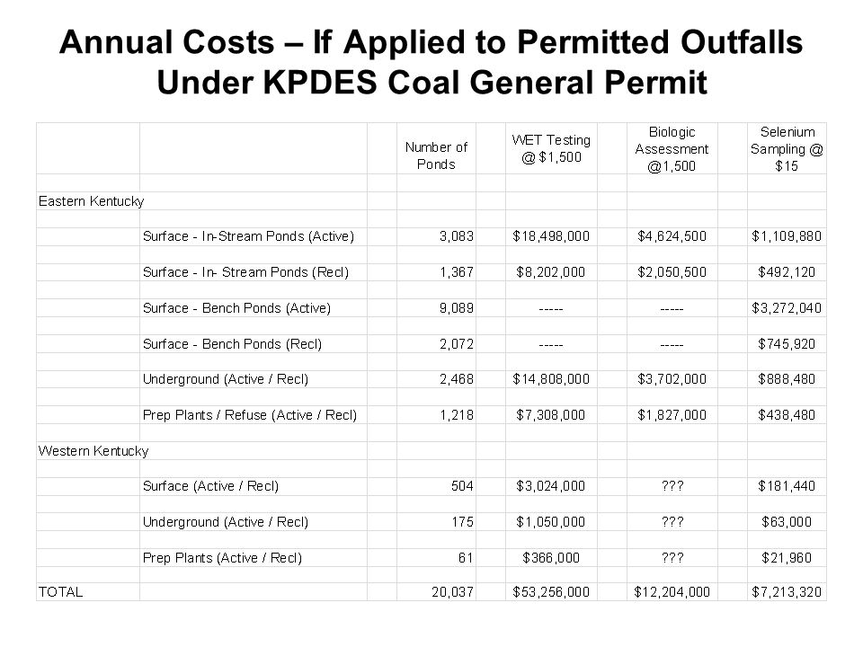 Annual Costs – If Applied to Permitted Outfalls Under KPDES Coal General Permit