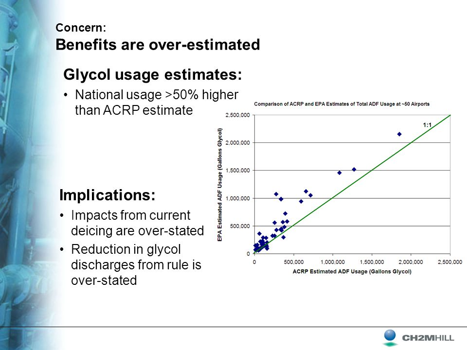 Concern: Benefits are over-estimated Implications: Impacts from current deicing are over-stated Reduction in glycol discharges from rule is over-stated Glycol usage estimates: National usage >50% higher than ACRP estimate