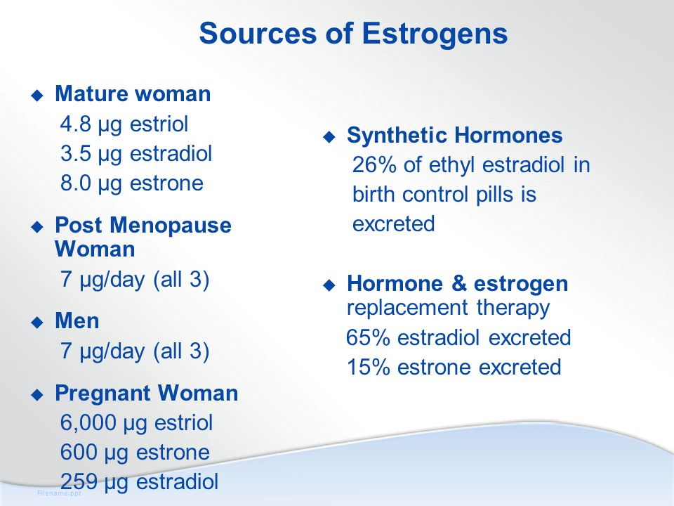 Filename.ppt Sources of Estrogens  Mature woman 4.8 μg estriol 3.5 μg estradiol 8.0 μg estrone  Post Menopause Woman 7 μg/day (all 3)  Men 7 μg/day (all 3)  Pregnant Woman 6,000 μg estriol 600 μg estrone 259 μg estradiol  Synthetic Hormones 26% of ethyl estradiol in birth control pills is excreted  Hormone & estrogen replacement therapy 65% estradiol excreted 15% estrone excreted