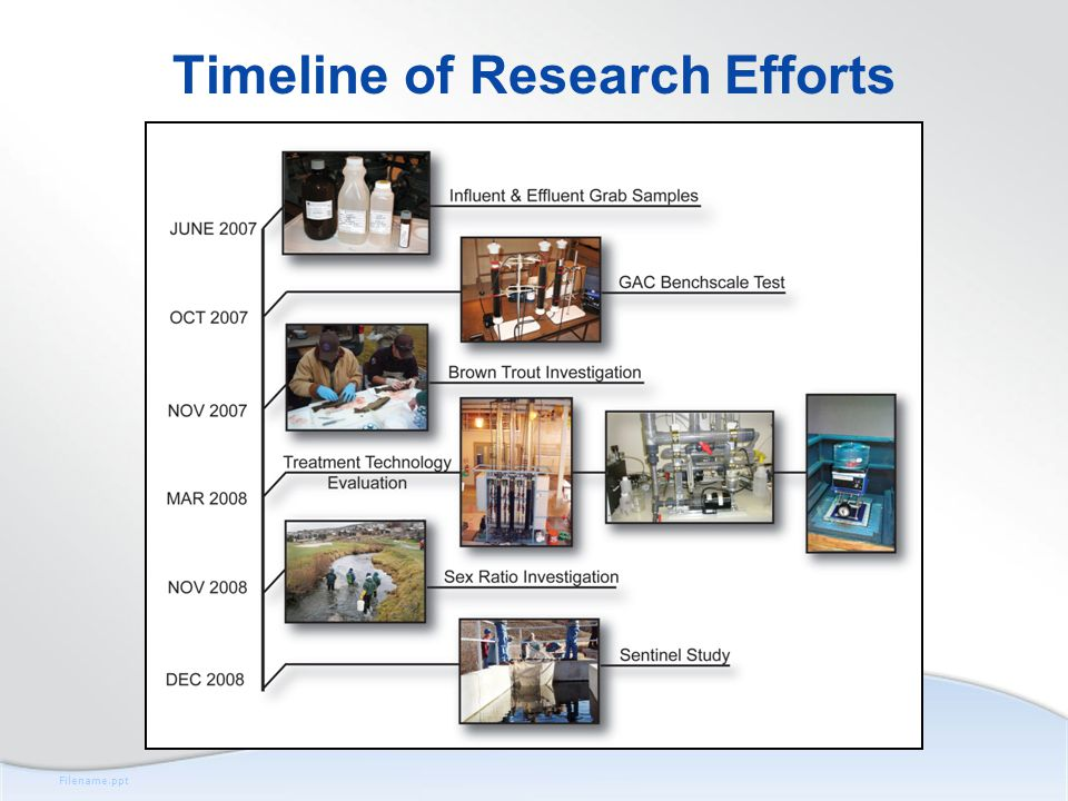 Filename.ppt Timeline of Research Efforts