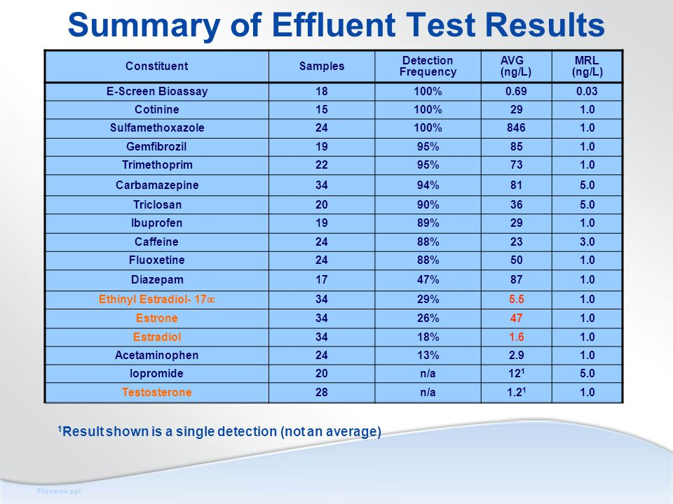 Filename.ppt Summary of Effluent Test Results ConstituentSamples Detection Frequency AVG (ng/L) MRL (ng/L) E-Screen Bioassay18100%0.690.03 Cotinine15100%291.0 Sulfamethoxazole24100%8461.0 Gemfibrozil1995%851.0 Trimethoprim2295%731.0 Carbamazepine3494%815.0 Triclosan2090%365.0 Ibuprofen1989%291.0 Caffeine2488%233.0 Fluoxetine2488%501.0 Diazepam1747%871.0 Ethinyl Estradiol- 17  3429%5.51.0 Estrone3426%471.0 Estradiol3418%1.61.0 Acetaminophen2413%2.91.0 Iopromide20n/a12 1 5.0 Testosterone28n/a1.2 1 1.0 1 Result shown is a single detection (not an average)