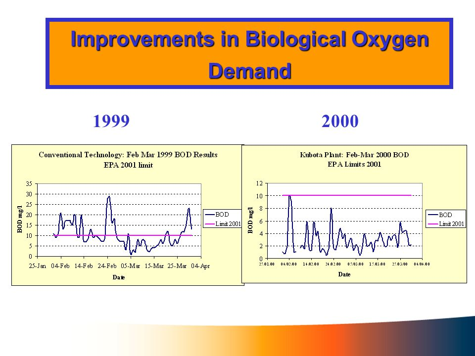 Improvements in Suspended Solids 19992000