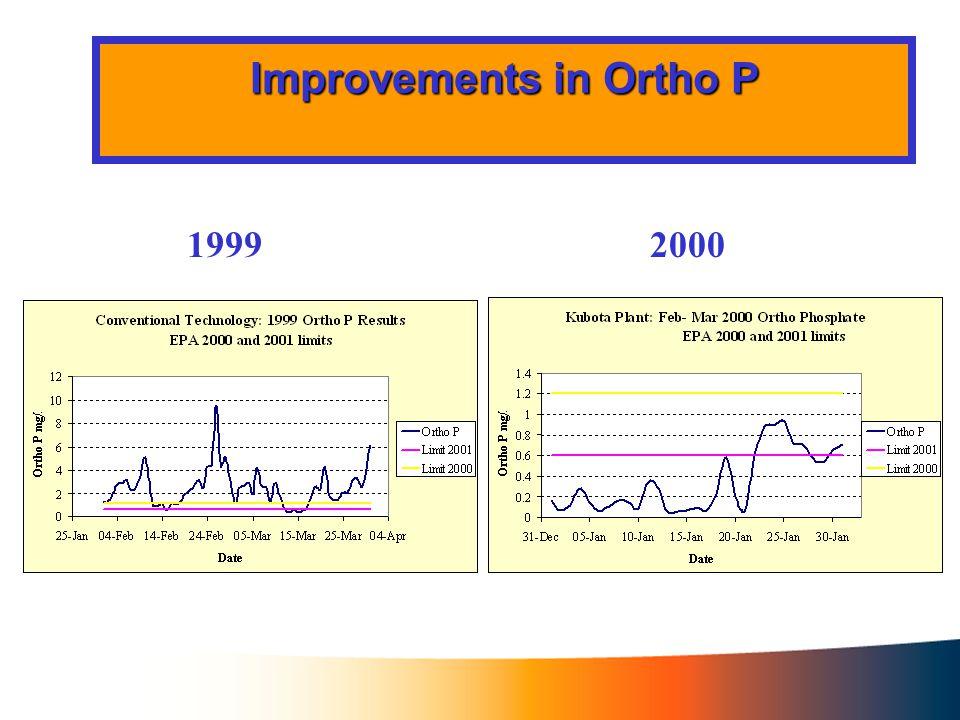 Improvements in Biological Oxygen Demand 19992000