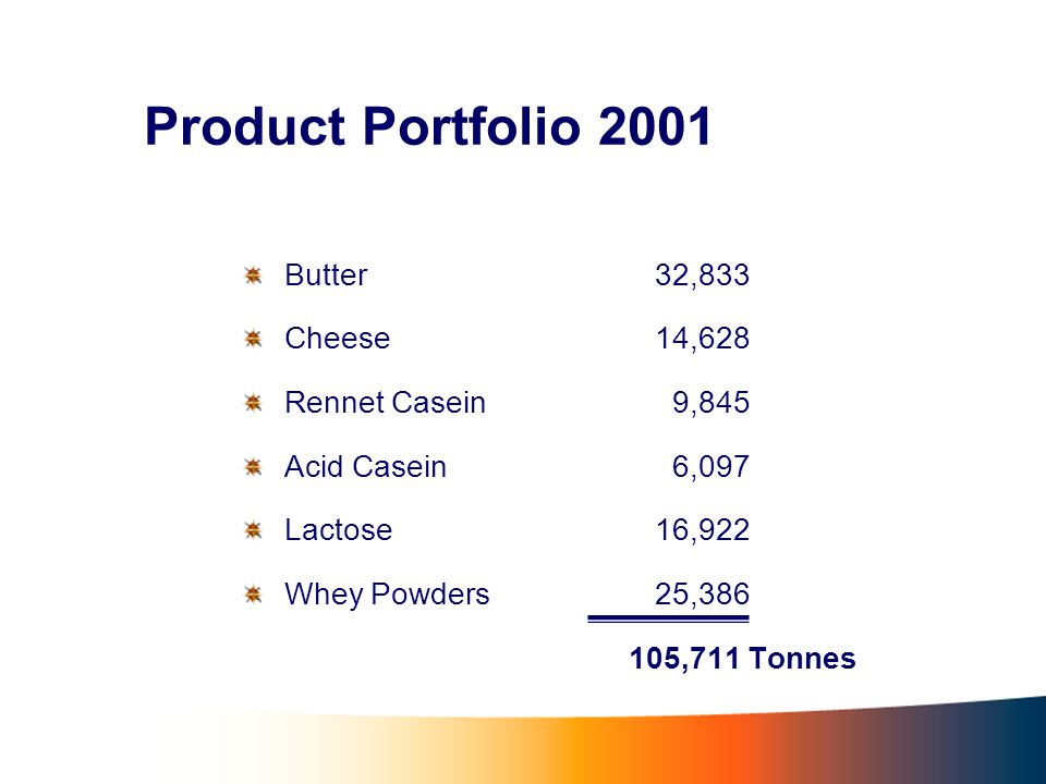 Product Portfolio 2001 Butter32,833 Cheese14,628 Rennet Casein 9,845 Acid Casein 6,097 Lactose16,922 Whey Powders25,386 105,711 Tonnes