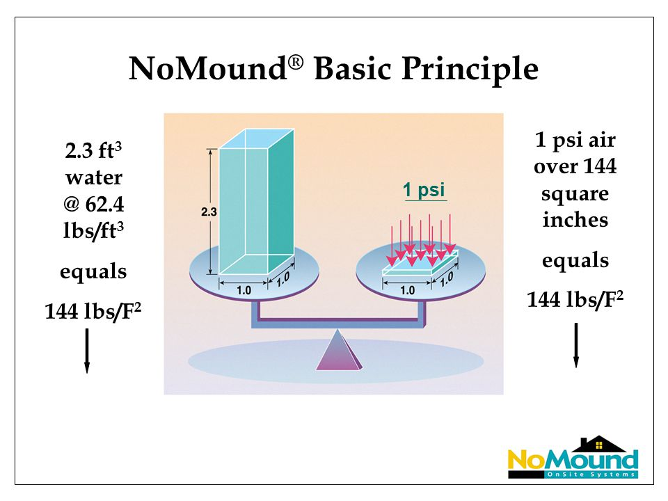 NoMound ® Basic Principle 1 psi air over 144 square inches equals 144 lbs/F 2 2.3 ft 3 water @ 62.4 lbs/ft 3 equals 144 lbs/F 2 1 psi