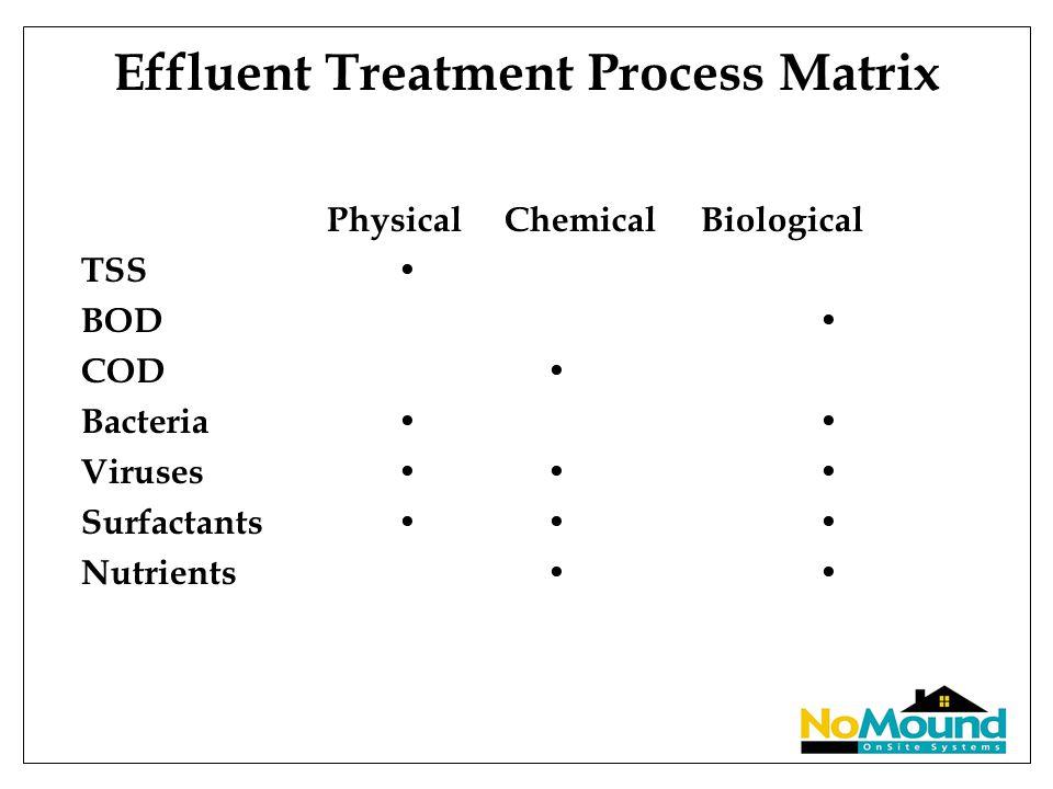 Effluent Treatment Process Matrix Physical Chemical Biological TSS BOD COD Bacteria Viruses Surfactants Nutrients