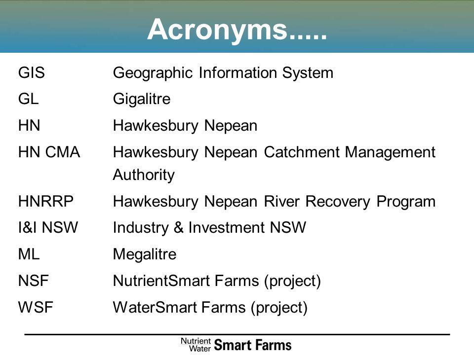 Acronyms.....