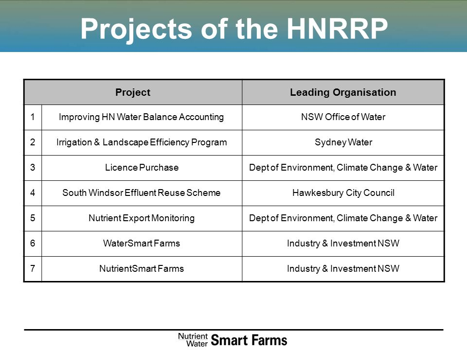 Projects of the HNRRP ProjectLeading Organisation 1Improving HN Water Balance AccountingNSW Office of Water 2Irrigation & Landscape Efficiency Program