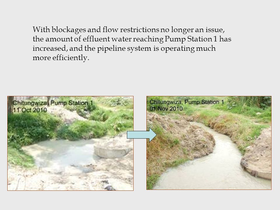 With blockages and flow restrictions no longer an issue, the amount of effluent water reaching Pump Station 1 has increased, and the pipeline system i