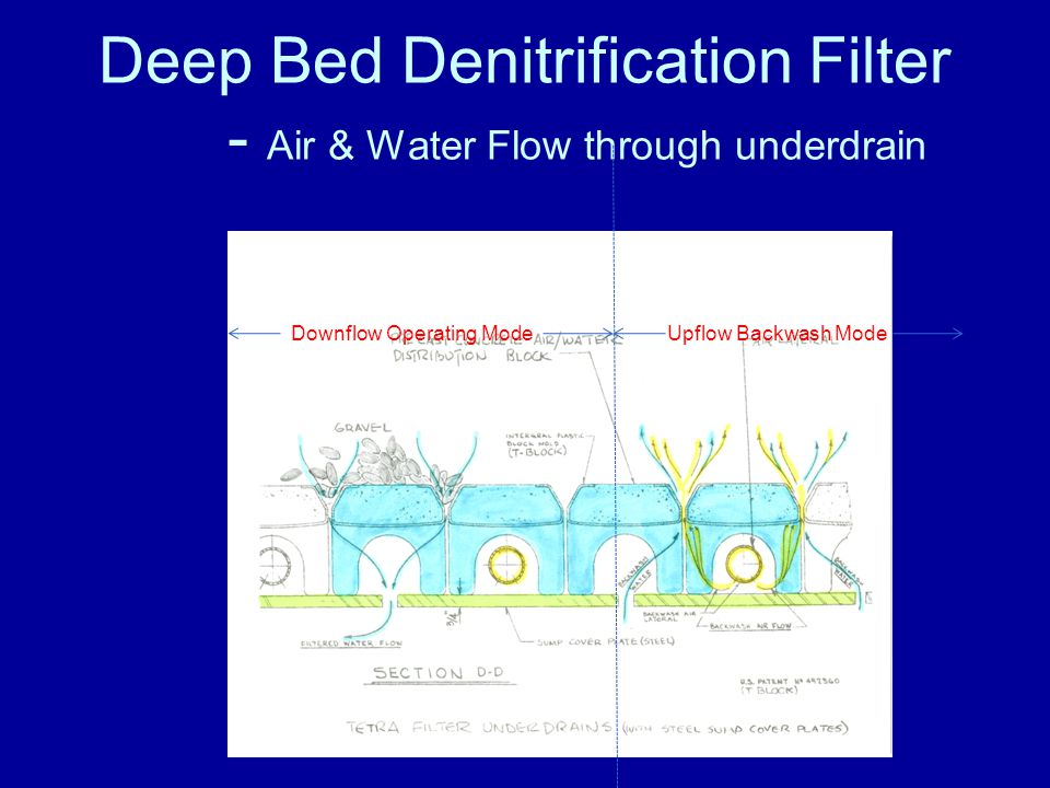 Deep Bed Denitrification Filter - Air & Water Distribution System Stainless Steel Box Header Air Laterals, Stainless Steel –Protected from Gravel & Media –Located Under Snap T Block TM Arch –Located under every other row Water Slot in Sump Cover –Located under every other row, where there is no air lateral