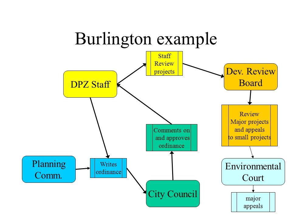 Burlington example City Council Planning Comm. DPZ Staff Dev. Review Board Writes ordinance Comments on and approves ordinance Staff Review projects R