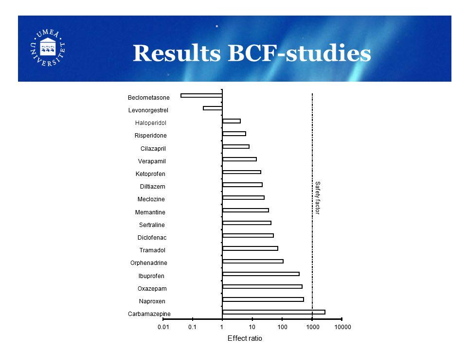Results BCF-studies