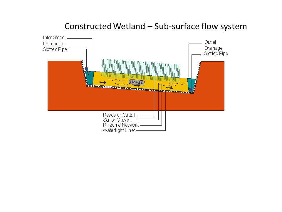 Funding Limitations Originally part of the EU-funded West Coast Water & Sewerage Project, which comprised of a water component and sewer component (SFA 2008).