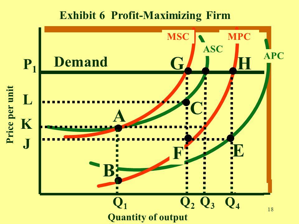18 APC Exhibit 6 Profit-Maximizing Firm MPC Demand Q2Q2 Q4Q4 ASC MSC Q3Q3 Q1Q1 A E HG L P1P1 C K J F B Quantity of output Price per unit. - -