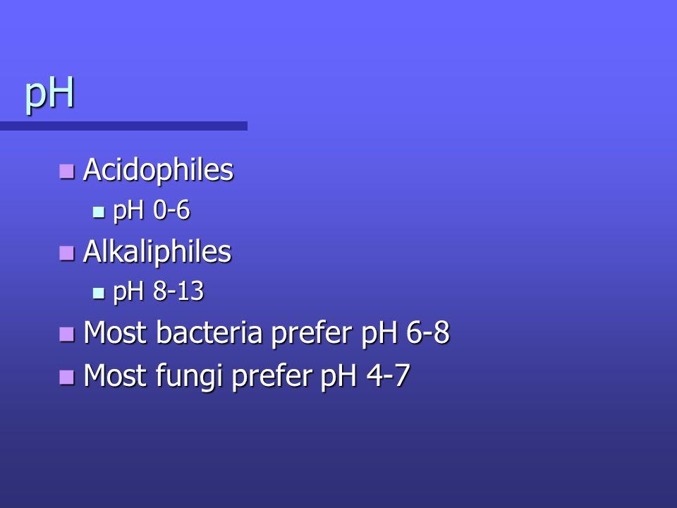 Acidophiles Acidophiles pH 0-6 pH 0-6 Alkaliphiles Alkaliphiles pH 8-13 pH 8-13 Most bacteria prefer pH 6-8 Most bacteria prefer pH 6-8 Most fungi prefer pH 4-7 Most fungi prefer pH 4-7 pH